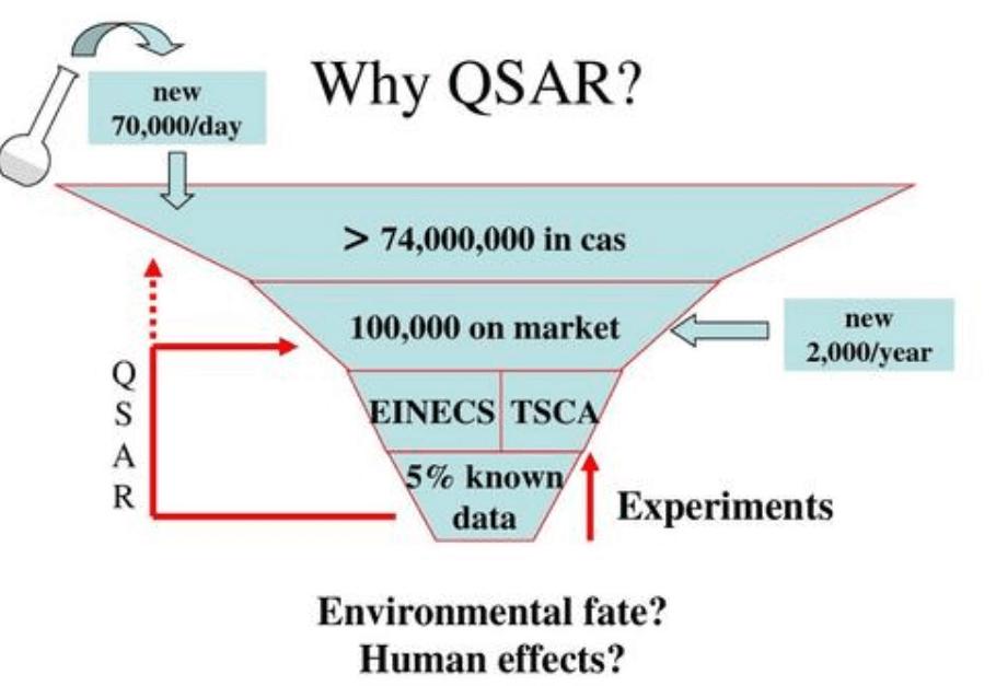 Advantages of QSAR.