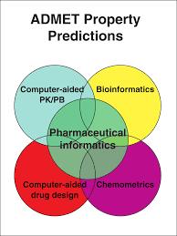 ADMET properties predictions.
