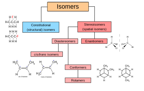 Types of isomers.