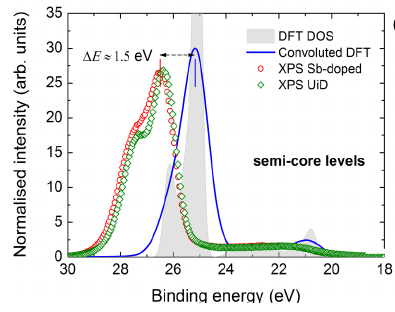 Density Functional Theory Calculation Service 1