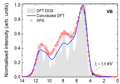 Density Functional Theory Calculation Service 2