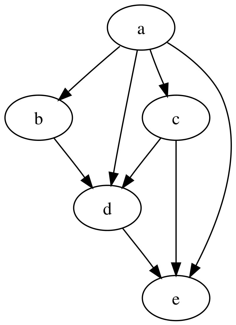 Directed Acyclic Graph (DAG) Analysis Service
