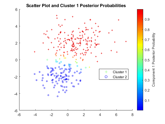 GROMACS Cluster Analysis Code Tutorial