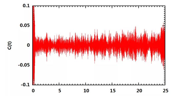 Autocorrelation function of vq