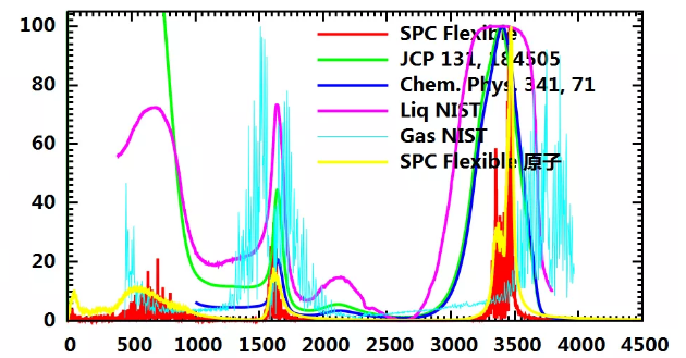Infrared spectrum of the system