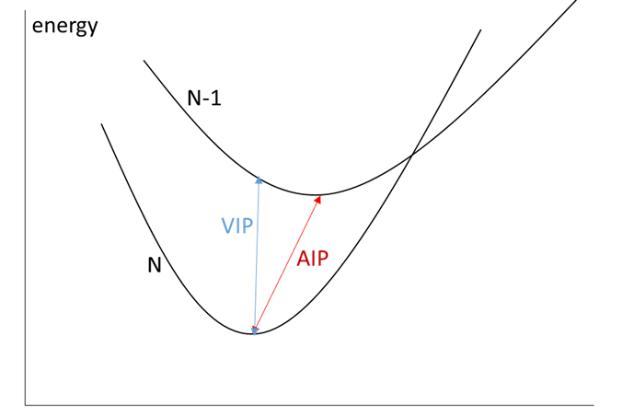 Molecular Ionization Potential Calculation Service 2