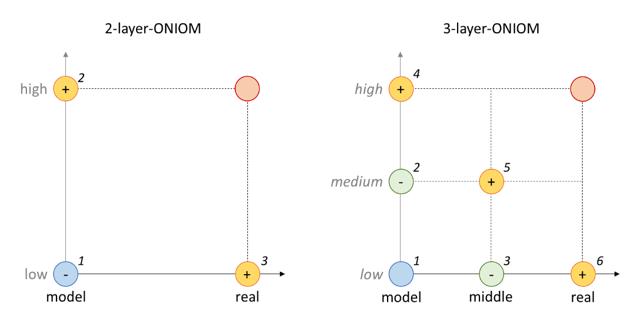 Molecular Structure Simulation Service 2