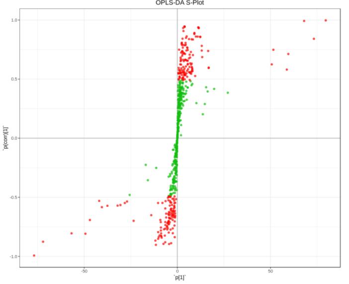 OPLS-DA s-plot.