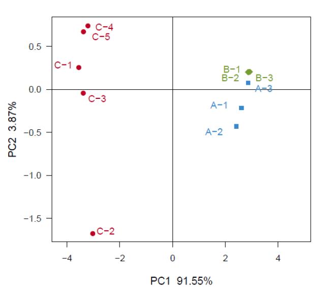 PCoA Principal Coordinate Analysis