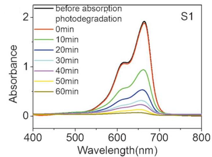 UV Spectrum Prediction Service 1