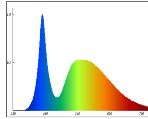 UV Spectrum Prediction Service 2