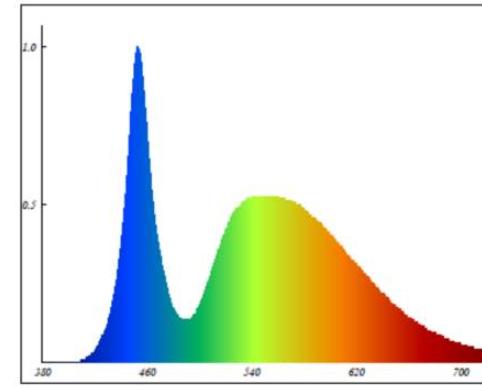 UV Spectrum Prediction Service 2