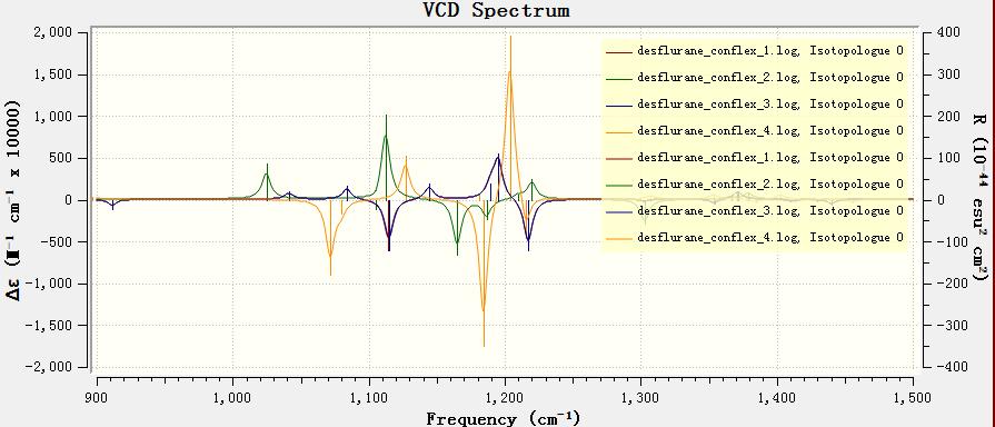 Vibration Circular Dichroism (VCD) Spectrum.