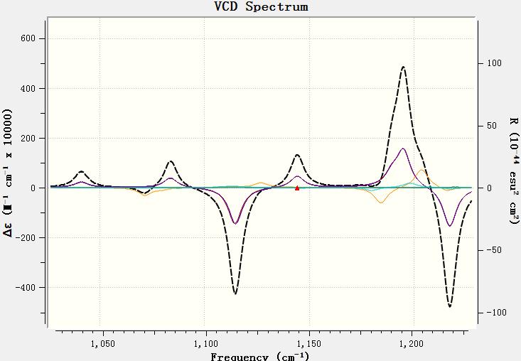 Vibration Circular Dichroism 2