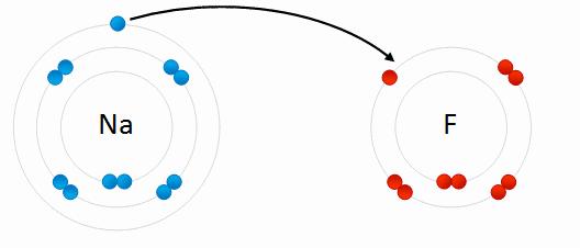 Electrostatic repulsion 1