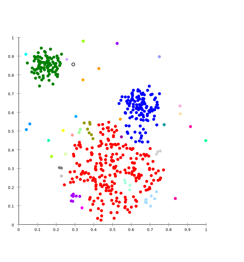 Cluster analysis service 1