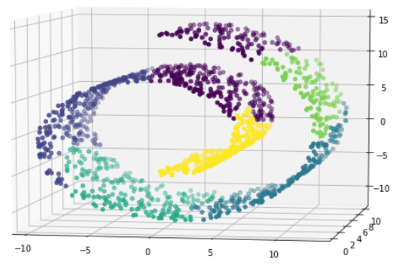 Hierarchical clustering analysis service 4