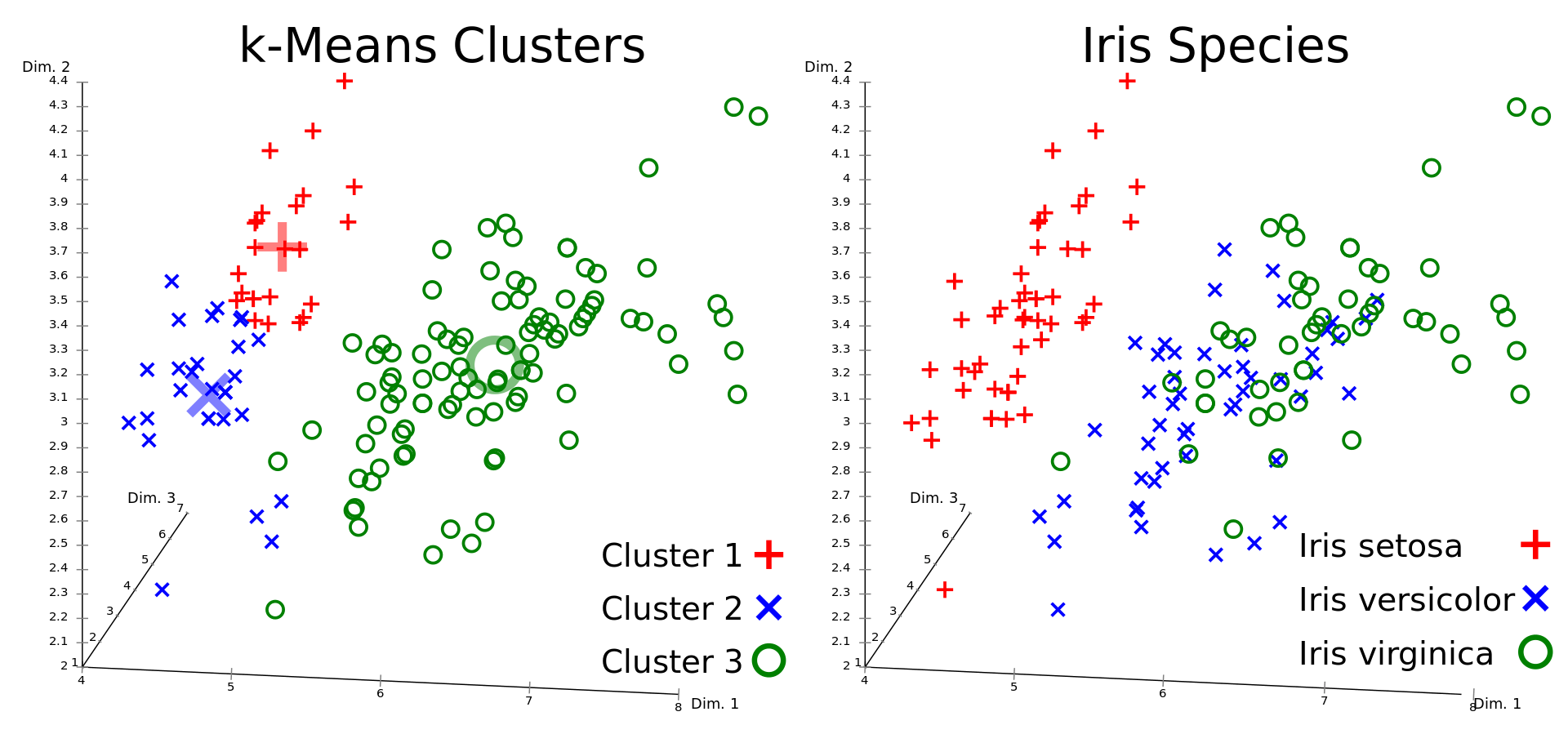K-means Clustering Service 1