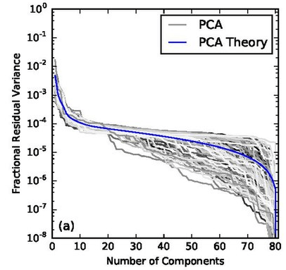 PCA analysis service 2