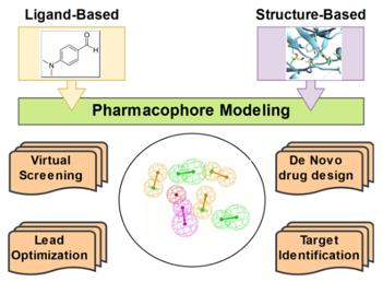 Pharmacophore modeling.