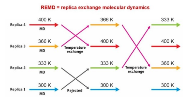 Process of REMD.